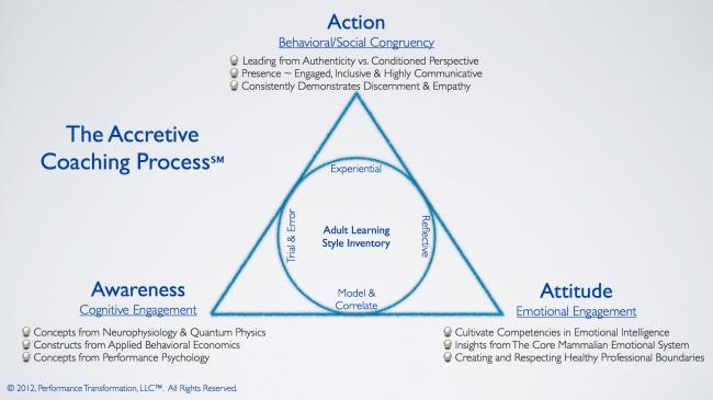 The Kanthaka Approach Employes the Proprietary Accretive Coaching Process?